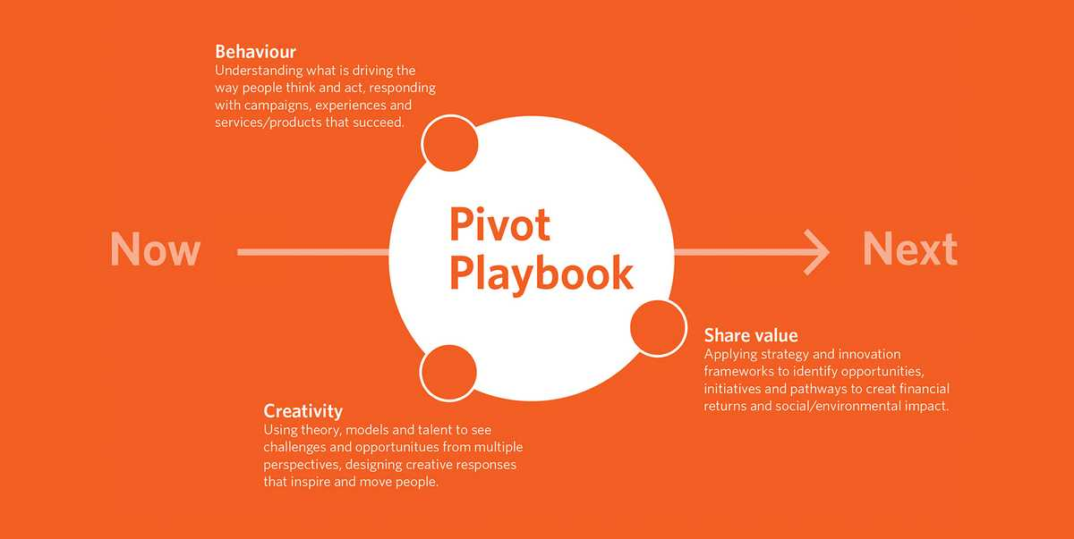 Behaviour, creativity, shared value and the Pivot Playbook.